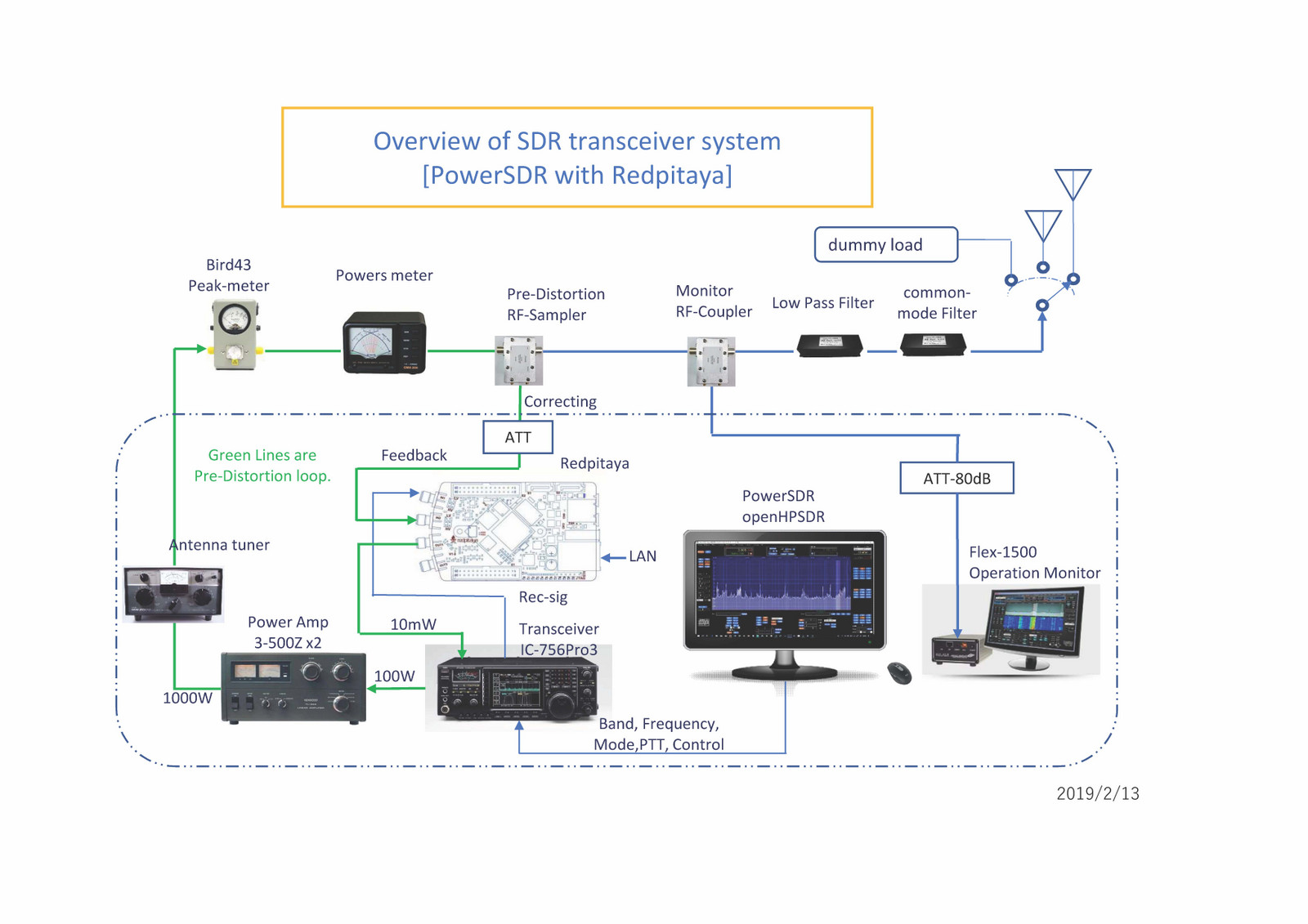 Red Pitaya-openHPSDR-Overview of SDR transceiver system: JRC